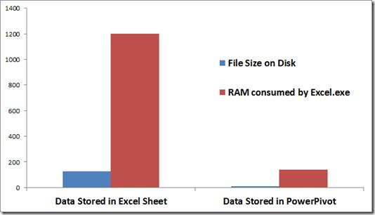 PowerPivot Compression Relative to Excel