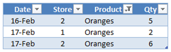 Table1 Filtered to Oranges by SUMX