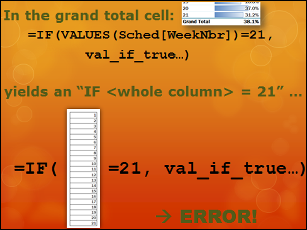 IF(VALUES(Column)) yields an error for pivot cells where there is more than one value of Column