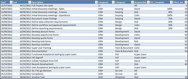 Gantt Chart With Resource Loading Powerpivotpro