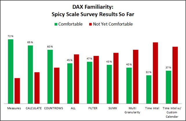 "PowerPivot DAX Comfort Level ""Spicy Scale"" Survey"
