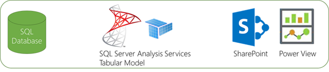 Organizational BI SQL Server Analysis Services Tabular Model SharePoint Power View