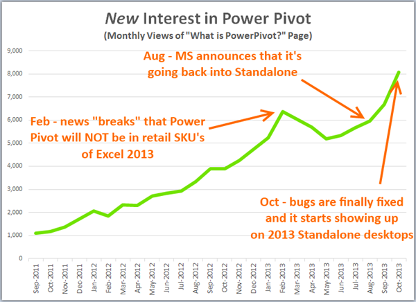 Impact of the Power Pivot not included in all versions of Office 2013 decision, visualized dramatically.