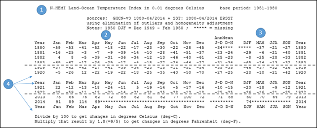 Temperature Anomalies data loaded using Power Query
