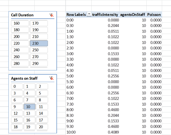 Poisson in PowerPivot