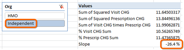 Linear Regression Slope - Produced in Power Pivot and Sliceable Instantly