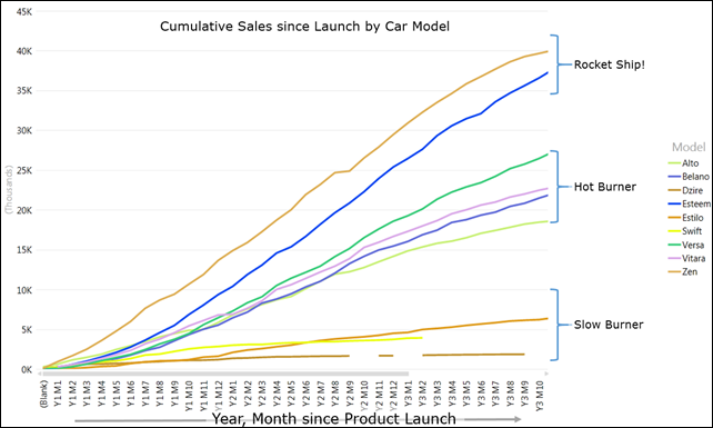 Power View Graph Cumulative Sales since launch by Car Model