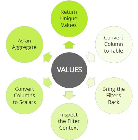 Many Values
