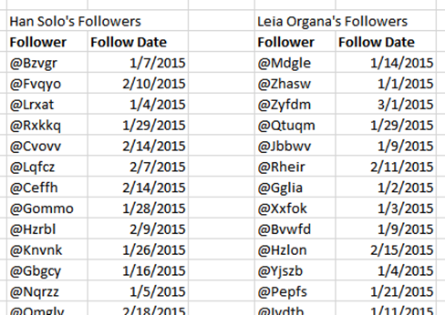 Two Lists of Twitter Followers:  How Do We Find the Overlap Using Power Pivot / Power BI / DAX?