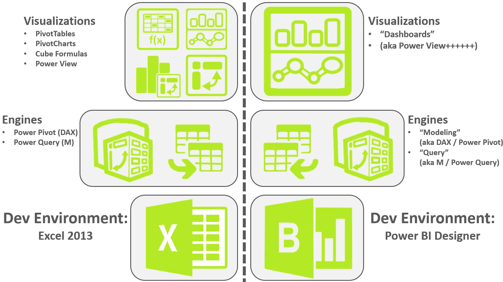 Comparing Excel Power Bi Vs Power Bi Designer