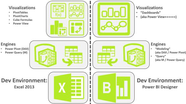 Comparing Excel Power BI vs. Power BI Designer