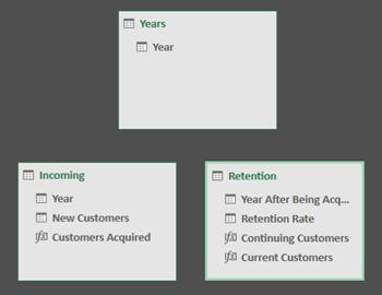 image thumb28 Complex Customer Cohort Retention Using PRODUCTX