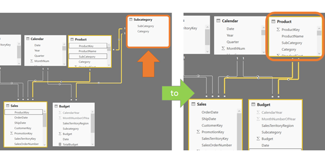 Designing For Usability In Power Pivot And Power BI