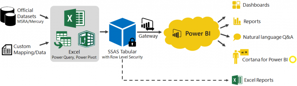 Power bi architecture diagram power get free image about for Architecture bi