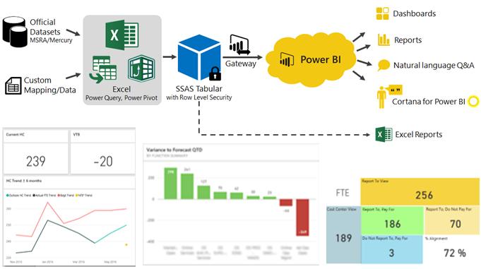 Using Power Bi To Build Financial Dashboards Powerpivotpro