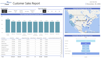 Power BI Desktop Top N Value Slicer Dashboard