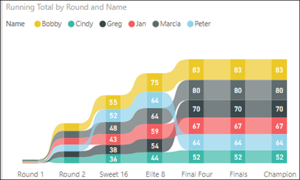Running Total By Round Ribbon
