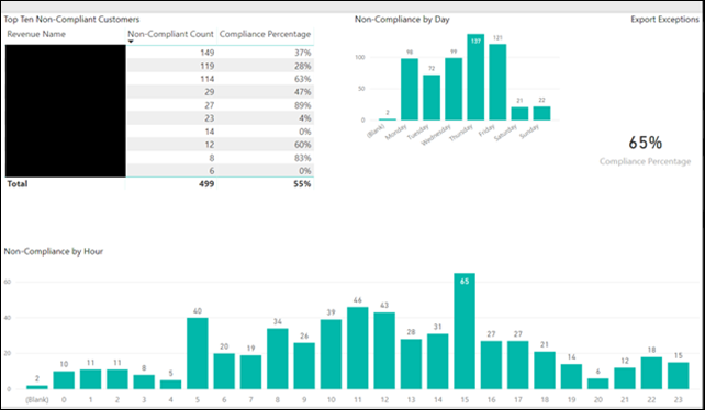 image thumb 6 Are my people working when the work needs to be done? Headcount Analysis with Power BI
