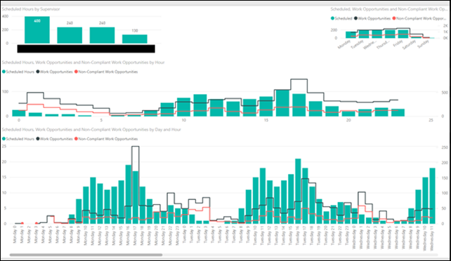 image thumb 7 Are my people working when the work needs to be done? Headcount Analysis with Power BI