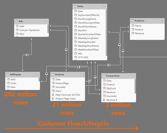 "image thumb 11 Siloed and Slow: What Happens When You Aren't Using Power BI's Data Model ""Brain"""