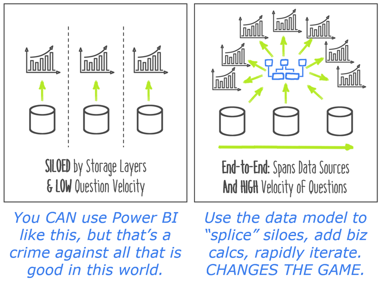 "image thumb 7 Siloed and Slow: What Happens When You Aren't Using Power BI's Data Model ""Brain"""