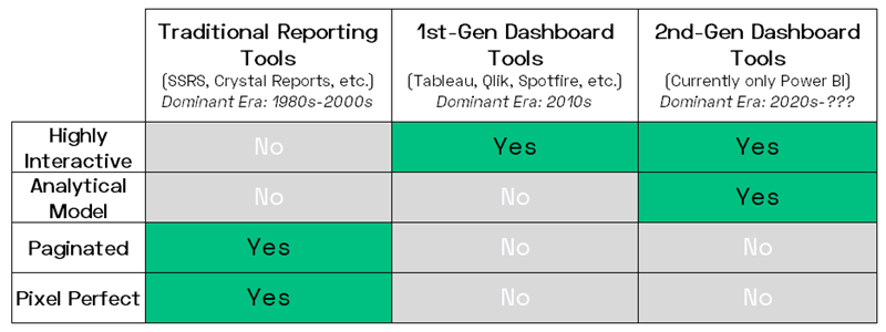 Traditional Reporting vs Tableau vs Power BI: the Evolution of Interactivity and Field of View